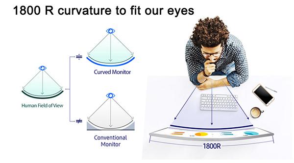Curved Monitors help eye fatigue